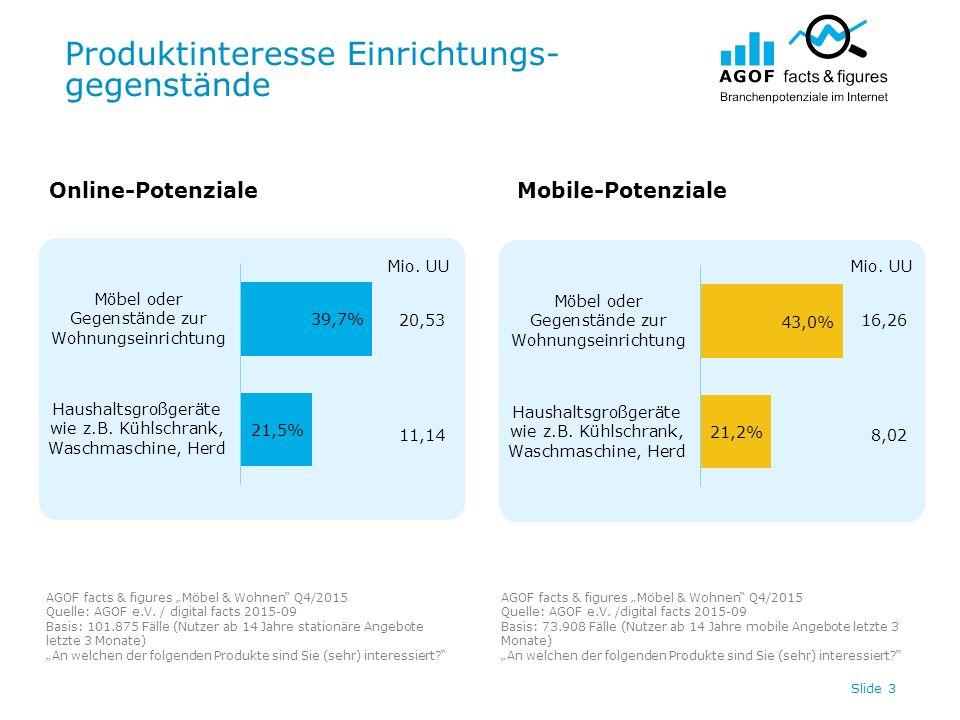 """Produktinteresse Einrichtungs- gegenstände Slide 3 20,53 11,14 Online-PotenzialeMobile-Potenziale AGOF facts & figures """"Möbel & Wohnen"""" Q4/2015 Quelle"""