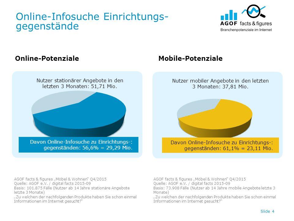 Online-Infosuche Einrichtungs- gegenstände Slide 4 Nutzer stationärer Angebote in den letzten 3 Monaten: 51,71 Mio. Nutzer mobiler Angebote in den let
