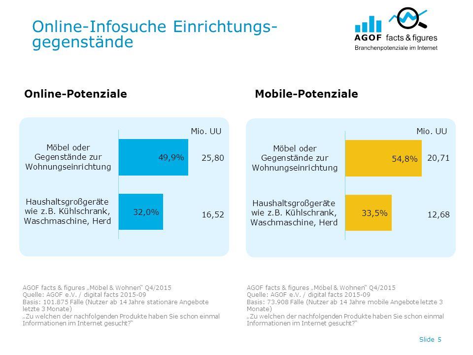 """Online-Infosuche Einrichtungs- gegenstände Slide 5 Online-PotenzialeMobile-Potenziale AGOF facts & figures """"Möbel & Wohnen Q4/2015 Quelle: AGOF e.V."""