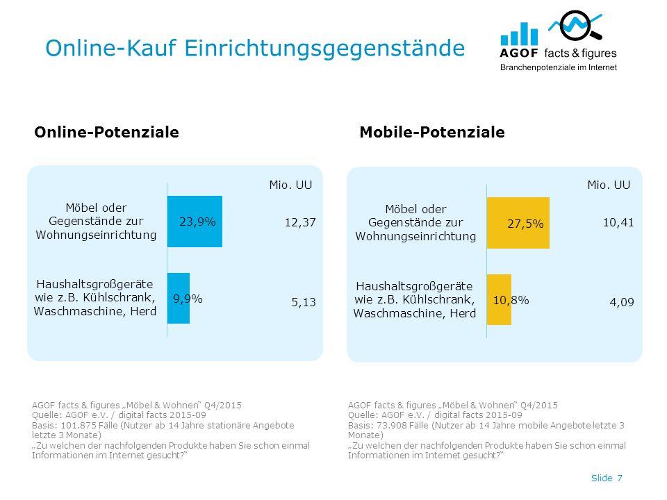 """Online-Kauf Einrichtungsgegenstände Slide 7 Online-PotenzialeMobile-Potenziale AGOF facts & figures """"Möbel & Wohnen Q4/2015 Quelle: AGOF e.V."""