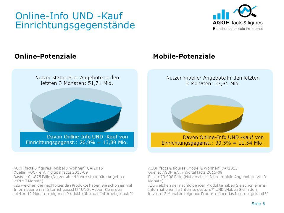 Online-Info UND -Kauf Einrichtungsgegenstände Slide 8 Nutzer stationärer Angebote in den letzten 3 Monaten: 51,71 Mio. Nutzer mobiler Angebote in den