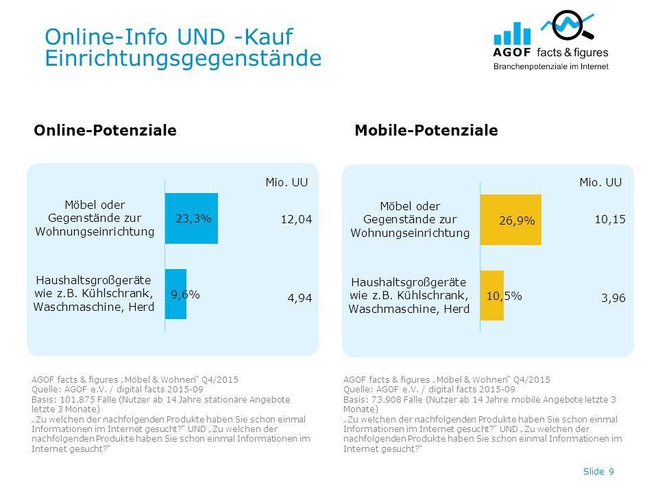 """Online-Info UND -Kauf Einrichtungsgegenstände Slide 9 Online-PotenzialeMobile-Potenziale AGOF facts & figures """"Möbel & Wohnen Q4/2015 Quelle: AGOF e.V."""