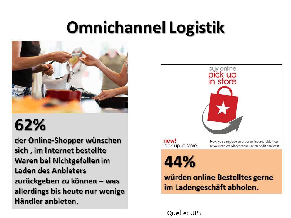 Omnichannel Logistik 62% der Online-Shopper wünschen sich, im Internet bestellte Waren bei Nichtgefallen im Laden des Anbieters zurückgeben zu können – was allerdings bis heute nur wenige Händler anbieten.