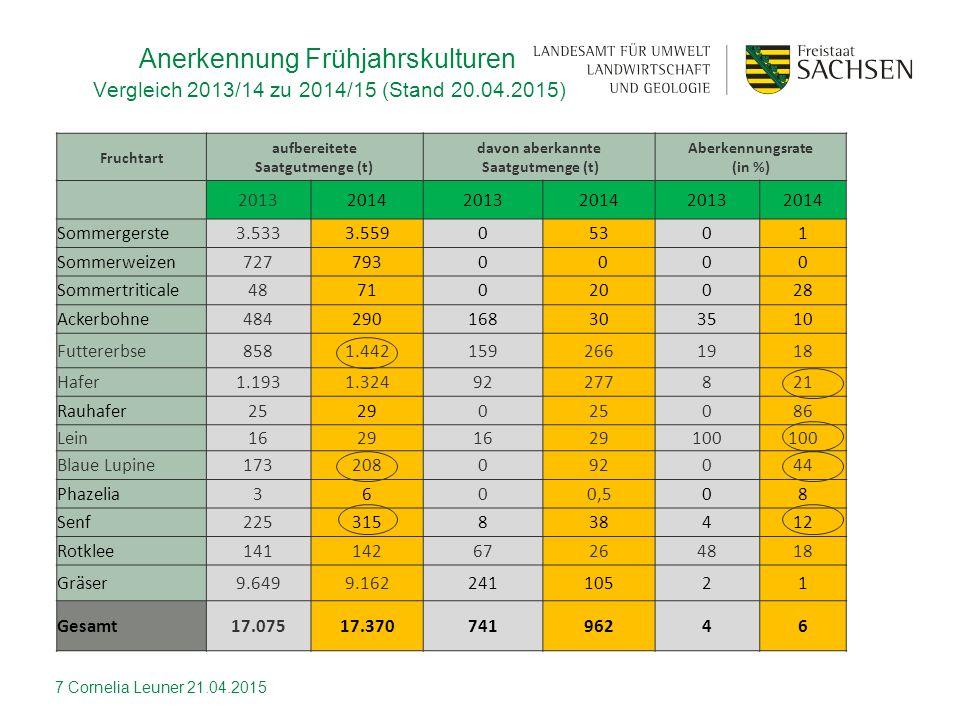Fruchtart aufbereitete Saatgutmenge (t) davon aberkannte Saatgutmenge (t) Aberkennungsrate (in %) 201320142013201420132014 Sommergerste3.5333.55905301