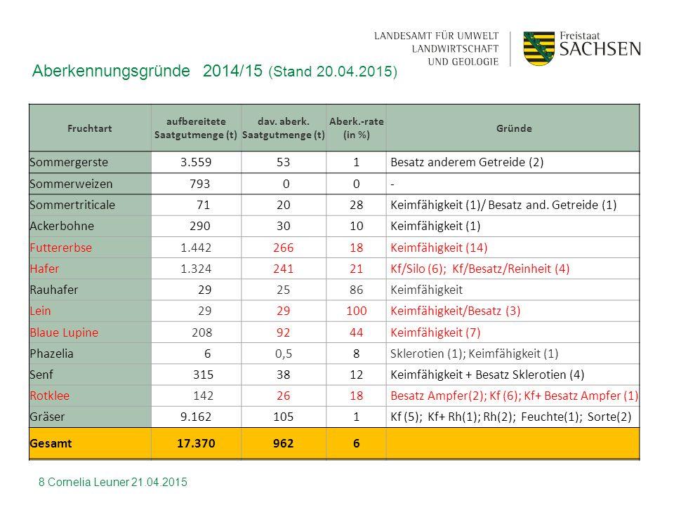 Fruchtart aufbereitete Saatgutmenge (t) dav. aberk. Saatgutmenge (t) Aberk.-rate (in %) Gründe Sommergerste3.559531Besatz anderem Getreide (2) Sommerw