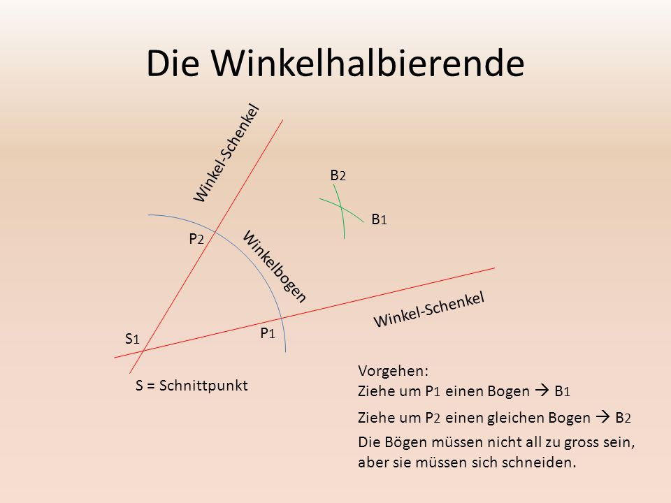 Die Winkelhalbierende Winkel-Schenkel Winkelbogen P2P2 P1P1 Vorgehen: Ziehe um P 1 einen Bogen  B 1 B1B1 B2B2 Ziehe um P 2 einen gleichen Bogen  B 2