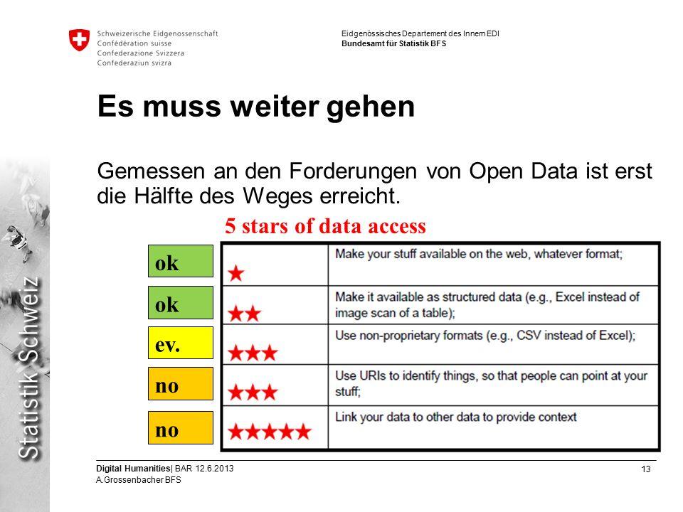 13 Digital Humanities| BAR 12.6.2013 A.Grossenbacher BFS Eidgenössisches Departement des Innern EDI Bundesamt für Statistik BFS Es muss weiter gehen Gemessen an den Forderungen von Open Data ist erst die Hälfte des Weges erreicht.