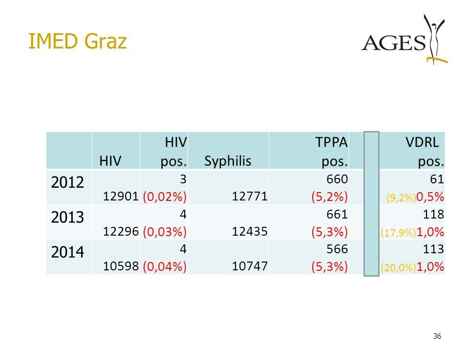 IMED Graz 36 HIV HIV pos.Syphilis TPPA pos. VDRL pos. 2012 12901 3 (0,02%)12771 660 (5,2%) 61 (9,2%) 0,5% 2013 12296 4 (0,03%)12435 661 (5,3%) 118 (17