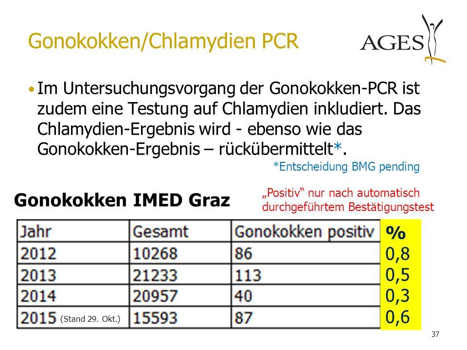 Gonokokken/Chlamydien PCR Im Untersuchungsvorgang der Gonokokken-PCR ist zudem eine Testung auf Chlamydien inkludiert. Das Chlamydien-Ergebnis wird -