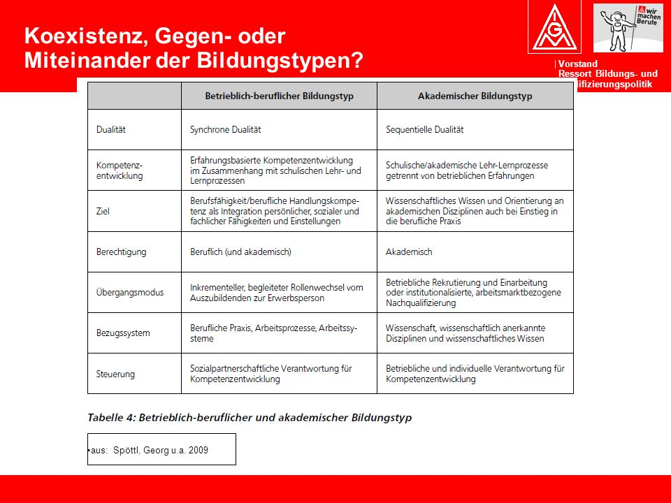Vorstand Ressort Bildungs- und Qualifizierungspolitik Koexistenz, Gegen- oder Miteinander der Bildungstypen? aus: Spöttl, Georg u.a. 2009