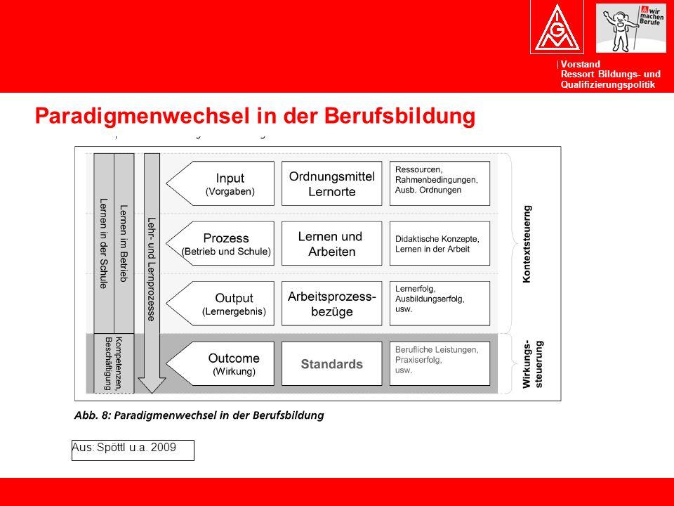 Vorstand Ressort Bildungs- und Qualifizierungspolitik Paradigmenwechsel in der Berufsbildung Aus: Spöttl u.a. 2009