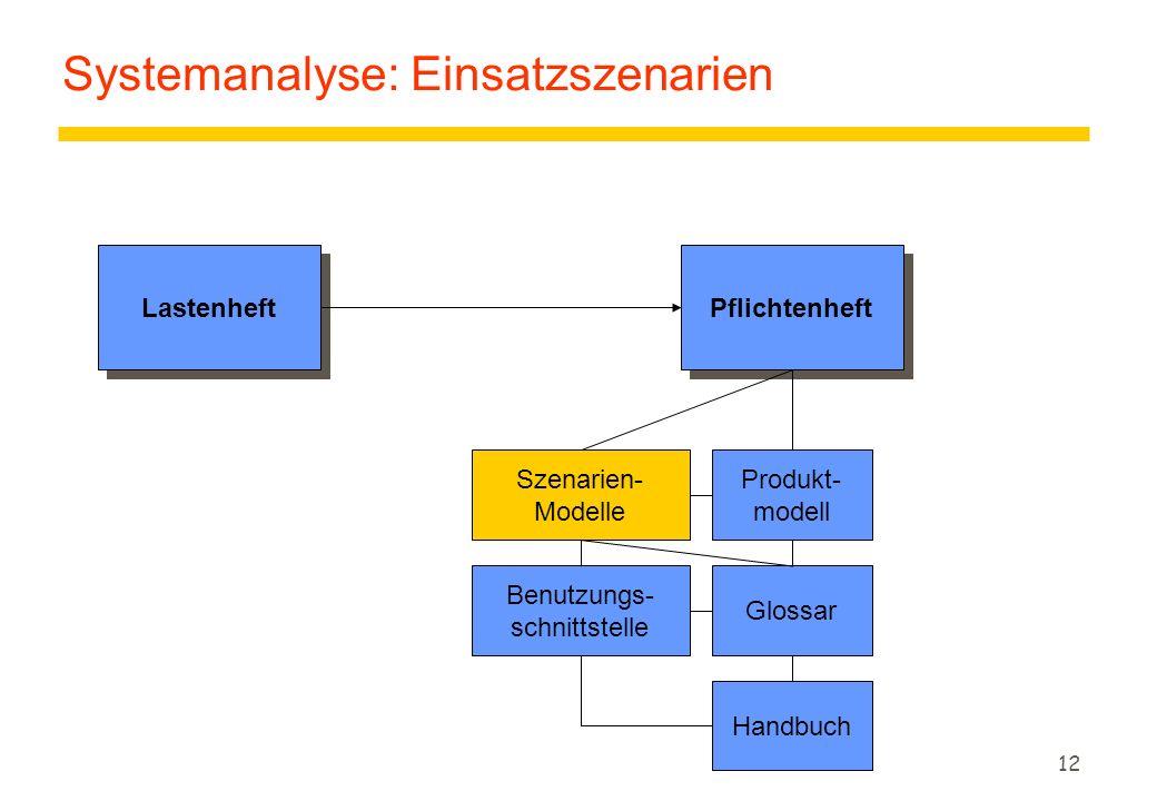 11 Der SW-Entwicklungsprozeß AnalyseEntwurfImplementierung iterative, inkrementelle Systementwicklung Einschränkungen Begriffliche Modellierungssprache Anforderungen, Kundenwünsche Programmiersprache, Persistenz, Verteilung Laufzeit, Speicherplatz Anforderungs- katalog Szenarien, Anwendungs- fälle ideales Objektmodell reales Objektmodell Realisierung Anforderungs-Analyse idealer Entwurf Implementierung realer Entwurf