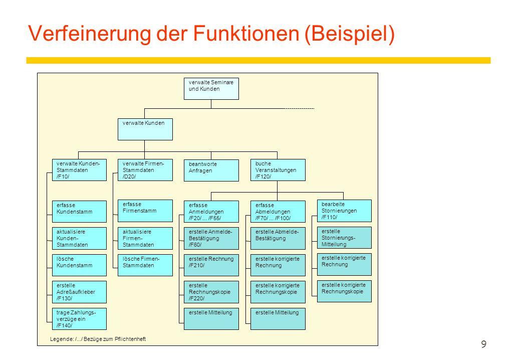 8 4. Produkt-Funktionen (funktionale Anforderungen) ydefiniert abstrakte Funktionalität aus Benutzersicht ytextuelles, num. Gliederungsschema (z.B. /F