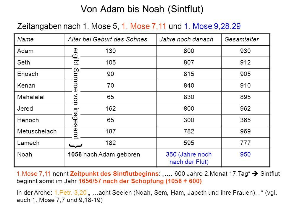Von Adam bis Noah (Sintflut) NameAlter bei Geburt des SohnesJahre noch danachGesamtalter Adam130800930 Seth105807912 Enosch90815905 Kenan70840910 Mahalalel65830895 Jered162800962 Henoch65300365 Metuschelach187782969 Lamech182595777 Noah1056 nach Adam geboren350 (Jahre noch nach der Flut) 950 Zeitangaben nach 1.