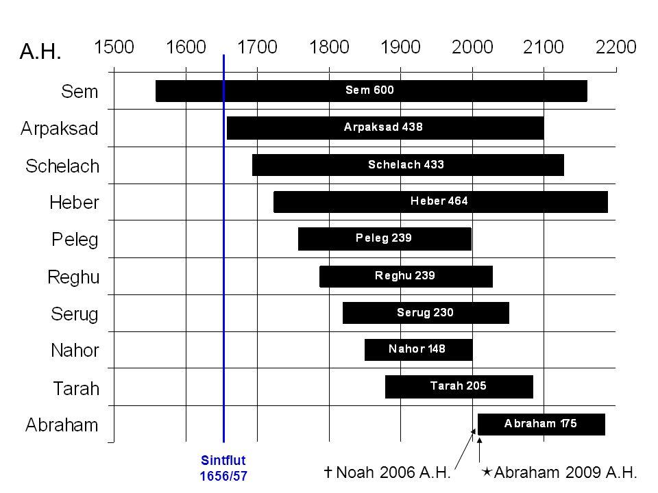 Sintflut 1656/57  Noah 2006 A.H.  Abraham 2009 A.H. A.H.