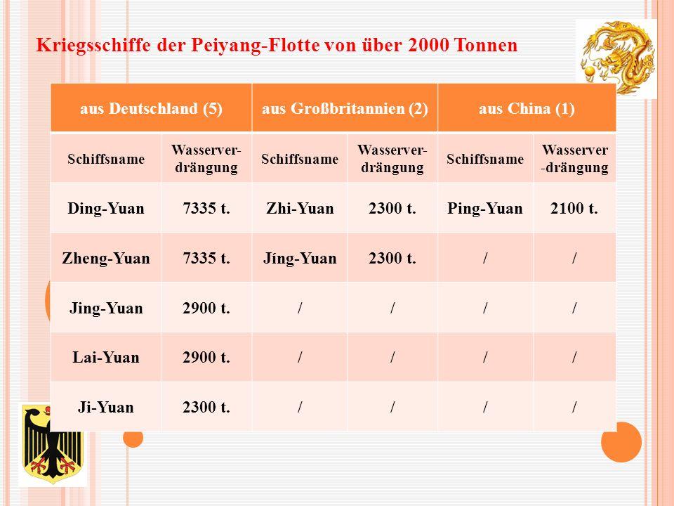 aus Deutschland (5)aus Großbritannien (2)aus China (1) Schiffsname Wasserver- drängung Schiffsname Wasserver- drängung Schiffsname Wasserver -drängung Ding-Yuan7335 t.Zhi-Yuan2300 t.Ping-Yuan2100 t.