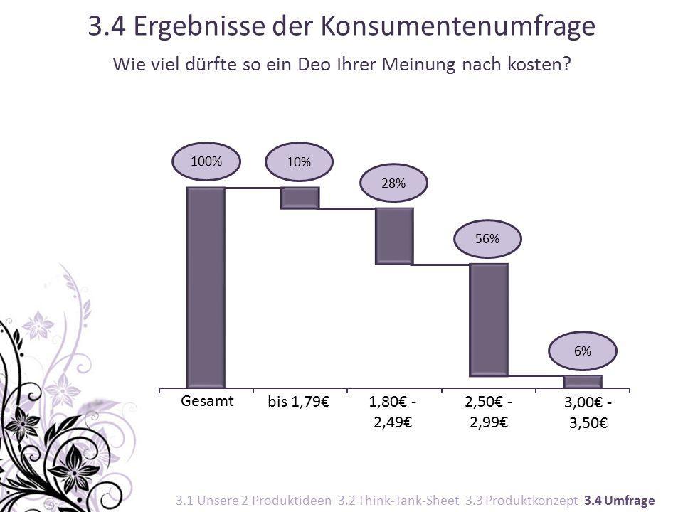 100% 10% 28% 56% 6% 3.4 Ergebnisse der Konsumentenumfrage Wie viel dürfte so ein Deo Ihrer Meinung nach kosten.