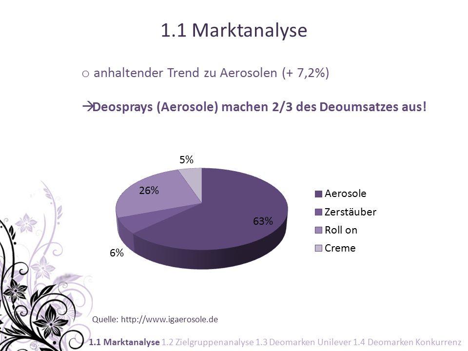Quelle: http://www.igaerosole.de 1.1 Marktanalyse o anhaltender Trend zu Aerosolen (+ 7,2%)  Deosprays (Aerosole) machen 2/3 des Deoumsatzes aus.