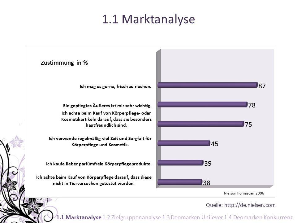 1.2 Zielgruppenanalyse Frauen zwischen 14 und 29 Mädchen14- 19 fast noch ein Kind (Pubertät) Junge Frauen20- 29 mitten im Leben aber: ähnliche Lebenseinstellung und Pflegebedürfnisse Eigenschaften:natürlich, authentisch, selbstbewusst, unbefangen, vorurteilsfrei, optimistisch, spontan unterschiedliche Lebensphasen 1.1 Marktanalyse 1.2 Zielgruppenanalyse 1.3 Deomarken Unilever 1.4 Deomarken Konkurrenz