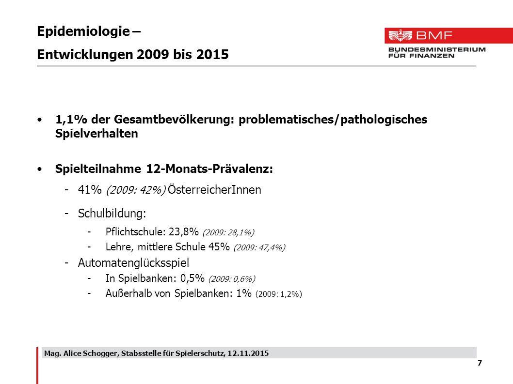 Epidemiologie – Entwicklungen 2009 bis 2015 1,1% der Gesamtbevölkerung: problematisches/pathologisches Spielverhalten Spielteilnahme 12-Monats-Prävale