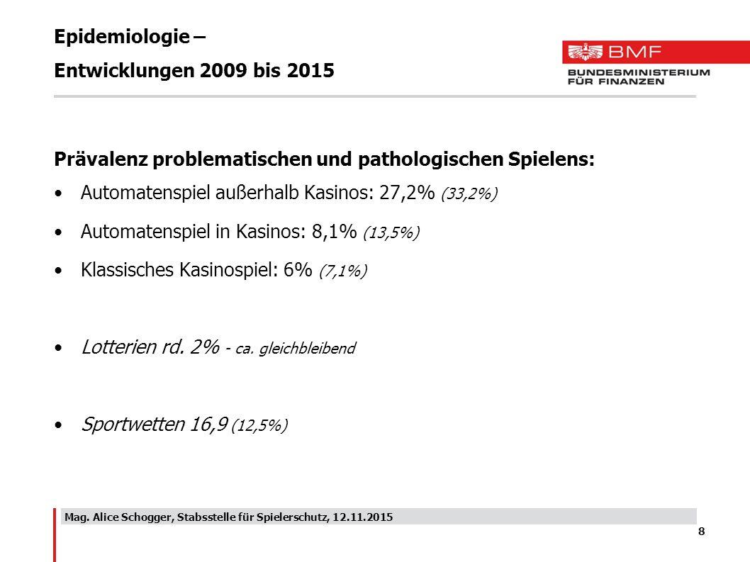 Epidemiologie – Entwicklungen 2009 bis 2015 Prävalenz problematischen und pathologischen Spielens: Automatenspiel außerhalb Kasinos: 27,2% (33,2%) Aut
