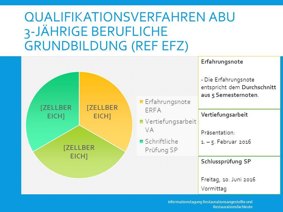 QUALIFIKATIONSVERFAHREN ABU 3-JÄHRIGE BERUFLICHE GRUNDBILDUNG (REF EFZ) Informationstagung Restaurationsangestellte und Restaurationsfachleute Die Fachnote ABU entspricht 20% der Schlussnote.