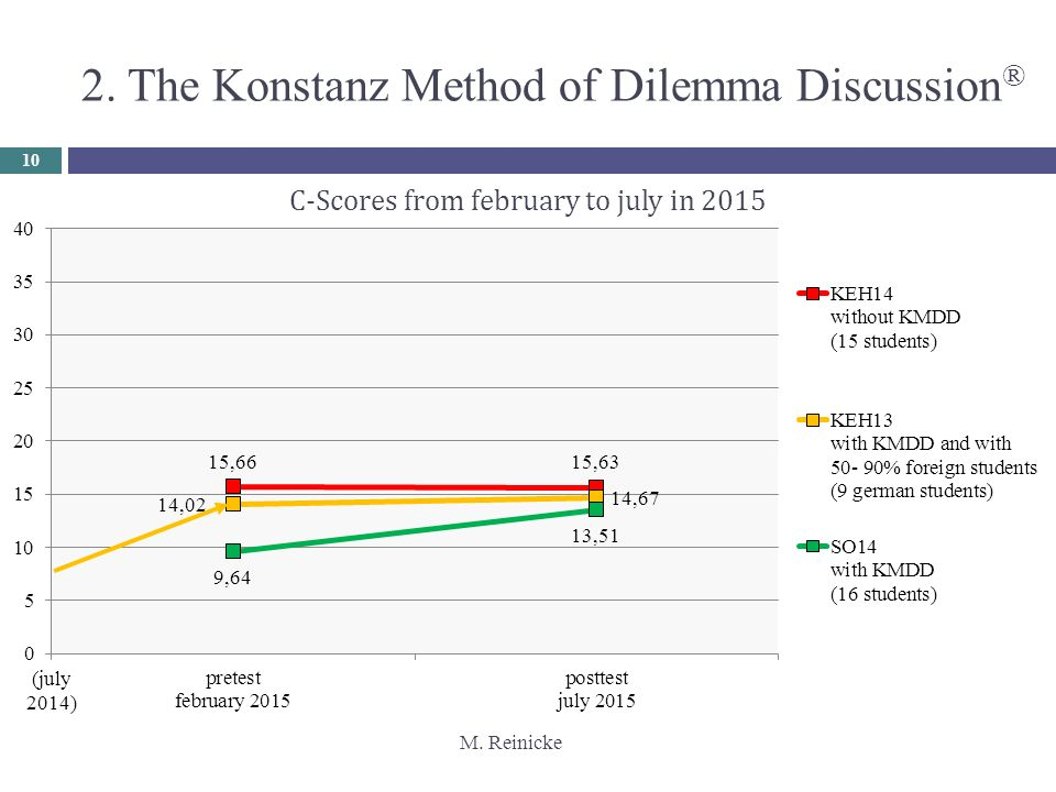 M. Reinicke (july 2014) 10 2. The Konstanz Method of Dilemma Discussion ®