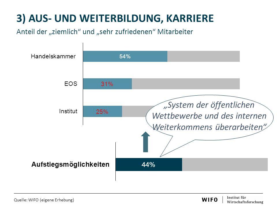 """3) AUS- UND WEITERBILDUNG, KARRIERE Anteil der """"ziemlich und """"sehr zufriedenen Mitarbeiter Quelle: WIFO (eigene Erhebung) """"System der öffentlichen Wettbewerbe und des internen Weiterkommens überarbeiten"""