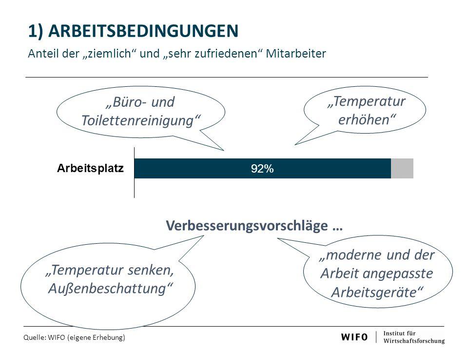 """1) ARBEITSBEDINGUNGEN Anteil der """"ziemlich und """"sehr zufriedenen Mitarbeiter Quelle: WIFO (eigene Erhebung) Verbesserungsvorschläge … """"Büro- und Toilettenreinigung """"Temperatur erhöhen """"Temperatur senken, Außenbeschattung """"moderne und der Arbeit angepasste Arbeitsgeräte"""