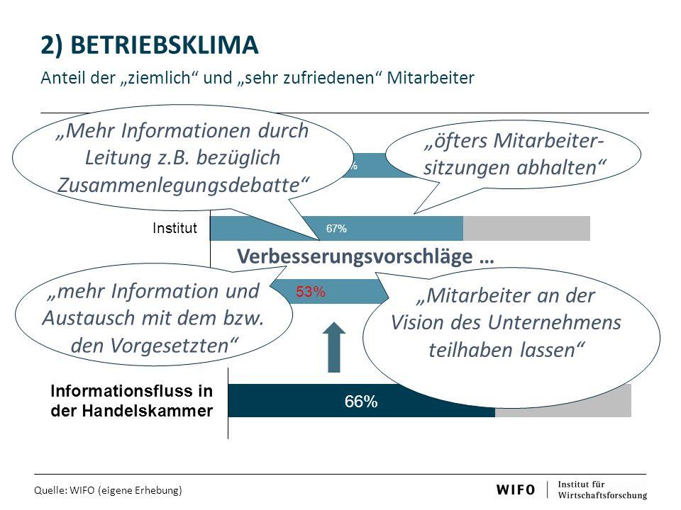 """2) BETRIEBSKLIMA Anteil der """"ziemlich und """"sehr zufriedenen Mitarbeiter Quelle: WIFO (eigene Erhebung) Verbesserungsvorschläge … """"Mitarbeiter an der Vision des Unternehmens teilhaben lassen """"mehr Information und Austausch mit dem bzw."""