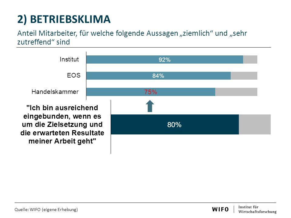 """2) BETRIEBSKLIMA Anteil Mitarbeiter, für welche folgende Aussagen """"ziemlich und """"sehr zutreffend sind Quelle: WIFO (eigene Erhebung)"""