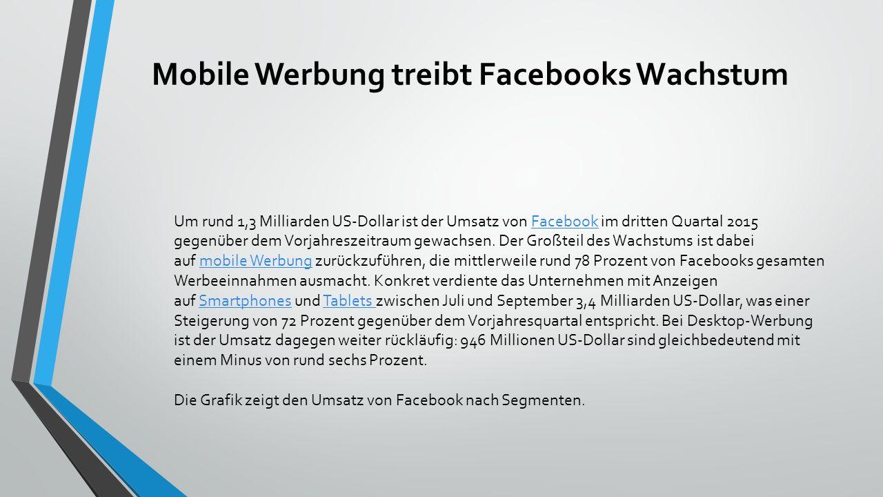 Wachstum von Facebook Mobile Werbung treibt Facebooks Wachstum http://de.statista.com/infografik/1293/umsatz-von-facebook- nach-segmenten/