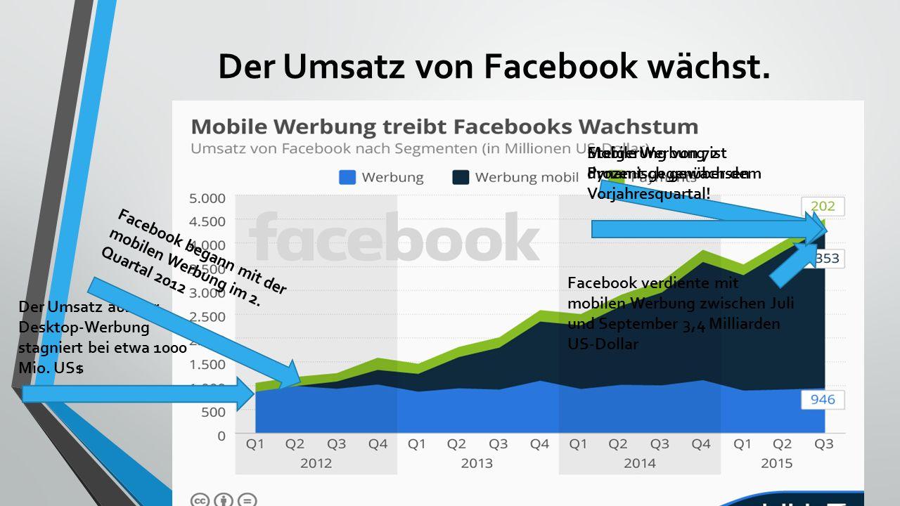 Mobile Werbung treibt Facebooks Wachstum Um rund 1,3 Milliarden US-Dollar ist der Umsatz von Facebook im dritten Quartal 2015 gegenüber dem Vorjahresz