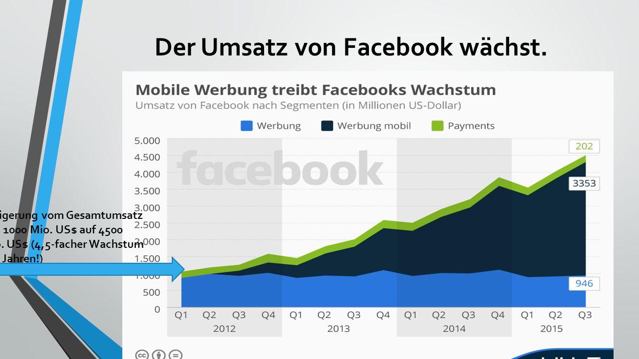 Der Umsatz von Facebook wächst. Der Umsatz aus der Desktop-Werbung stagniert bei etwa 1000 Mio. US$ Facebook begann mit der mobilen Werbung im 2. Quar