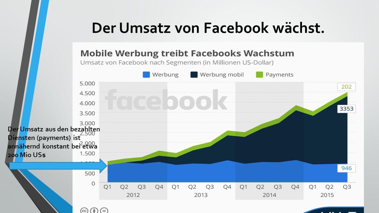 Der Umsatz von Facebook wächst. Steigerung vom Gesamtumsatz von 1000 Mio. US$ auf 4500 Mio. US$ (4,5-facher Wachstum in 3 Jahren!)