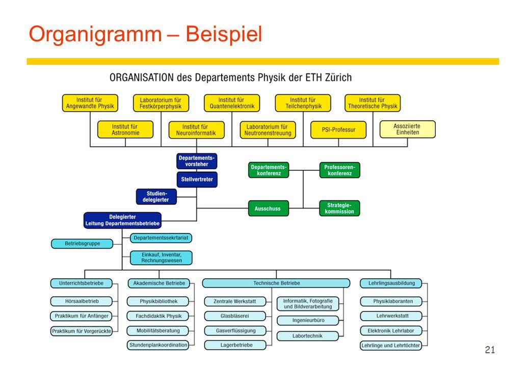 21 Organigramm – Beispiel