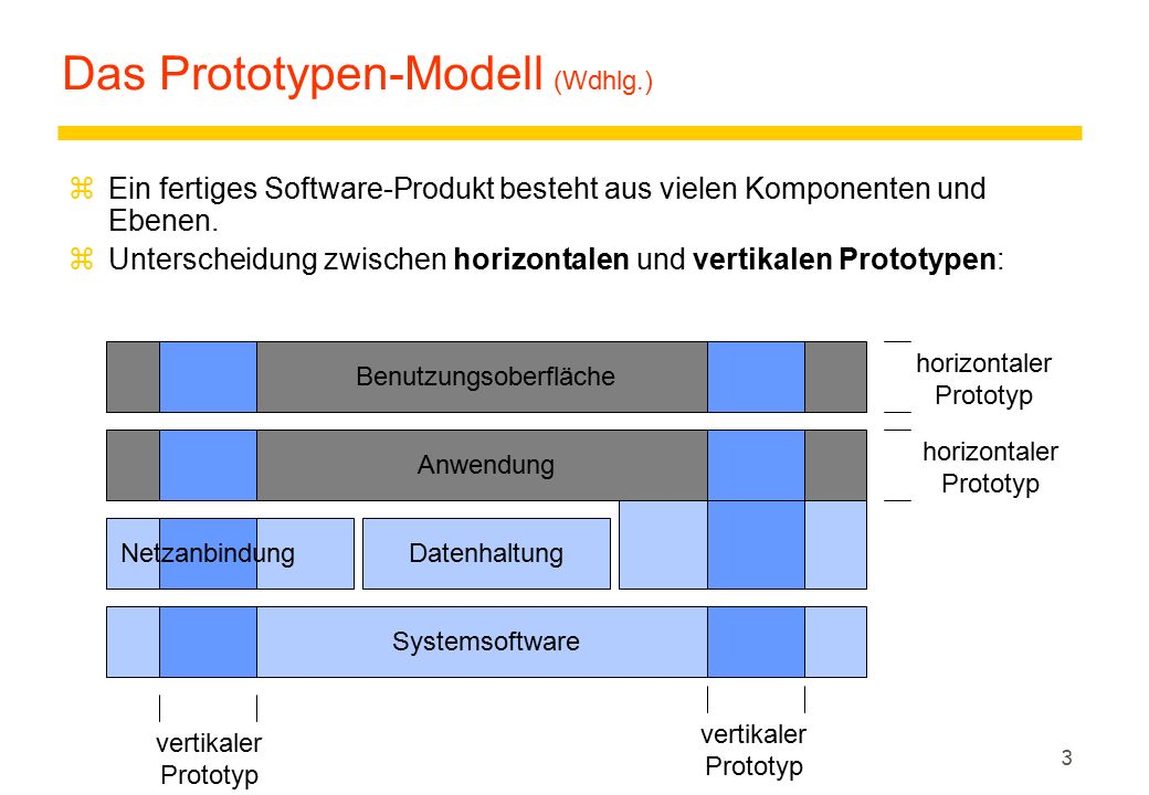 14 Neuere Entwicklungen zExtreme Programming zAgile Modeling zSoftware Product Lines zComponent-Oriented Software Engineering zModel-Driven Archicture z...