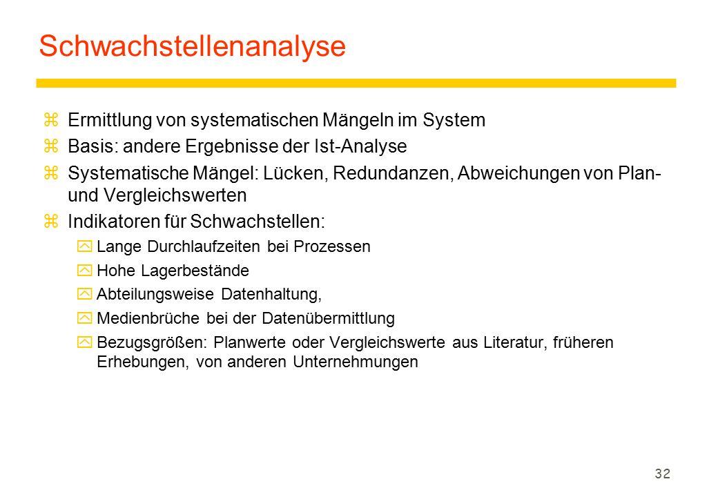 32 Schwachstellenanalyse zErmittlung von systematischen Mängeln im System zBasis: andere Ergebnisse der Ist-Analyse zSystematische Mängel: Lücken, Red