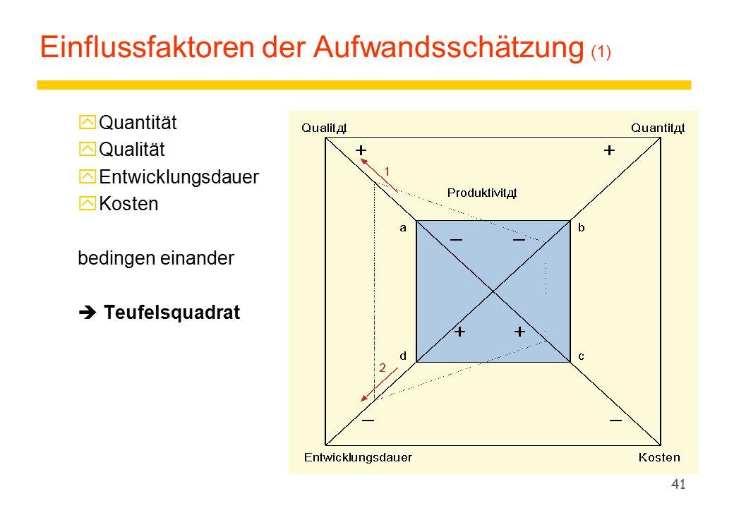 41 Einflussfaktoren der Aufwandsschätzung (1) yQuantität yQualität yEntwicklungsdauer yKosten bedingen einander  Teufelsquadrat