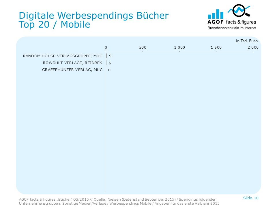 Digitale Werbespendings Bücher Top 20 / Mobile Slide 10 In Tsd.