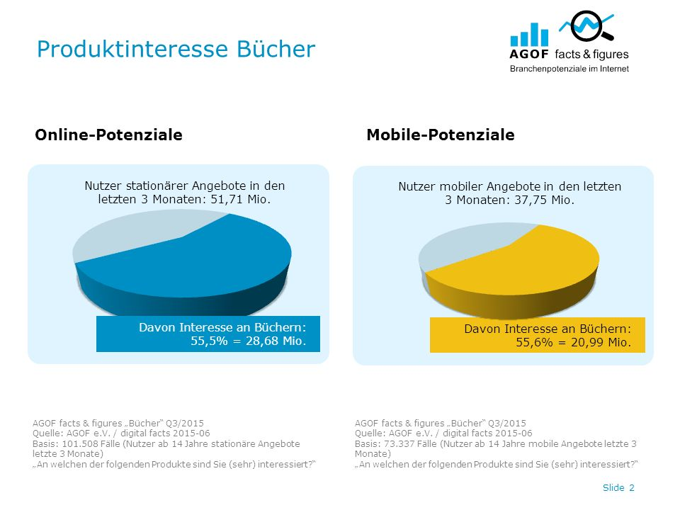 "Produktinteresse Bücher AGOF facts & figures ""Bücher Q3/2015 Quelle: AGOF e.V."