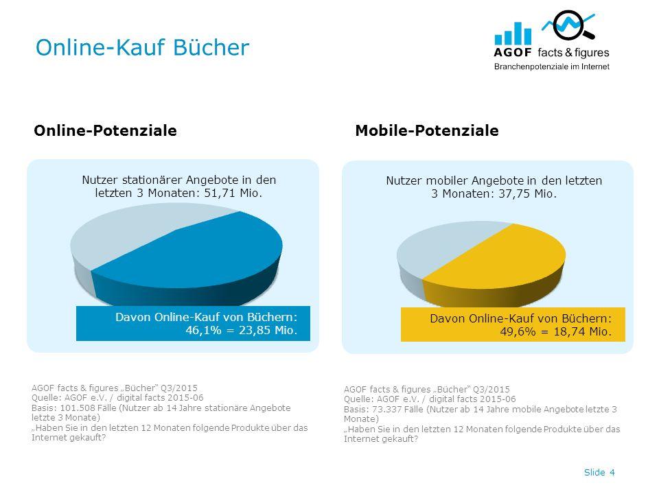 Online-Kauf Bücher Slide 4 Nutzer stationärer Angebote in den letzten 3 Monaten: 51,71 Mio. Nutzer mobiler Angebote in den letzten 3 Monaten: 37,75 Mi