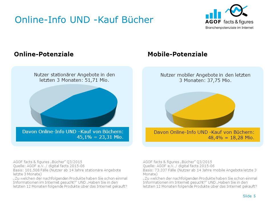 Online-Info UND -Kauf Bücher Slide 5 Nutzer stationärer Angebote in den letzten 3 Monaten: 51,71 Mio. Nutzer mobiler Angebote in den letzten 3 Monaten