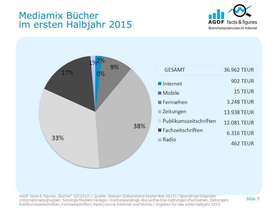"""Mediamix Bücher im ersten Halbjahr 2015 AGOF facts & figures """"Bücher"""" Q3/2015 // Quelle: Nielsen (Datenstand September 2015) / Spendings folgender Unt"""