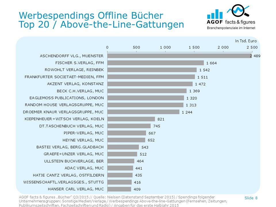 Digitale Werbespendings Bücher Top 20 / Internet Slide 9 In Tsd.