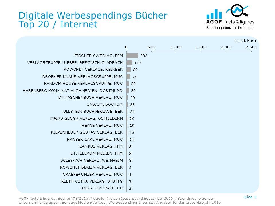 Digitale Werbespendings Bücher Top 20 / Mobile Slide 10 In Tsd.