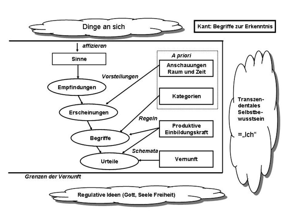 Kategorien sind nach Kant Werkzeuge des Urteilens und Werkzeuge des Denkens.