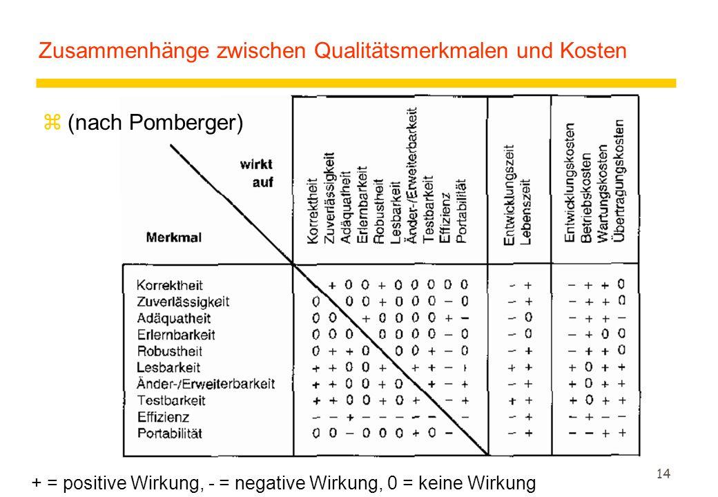13 Qualitätsmerkmale für Entwicklung u. Wartung (4) zWiederverwendbarkeit/Portabilität yAspekt der Allgemeinheit der Software yVerlängerung der Lebens