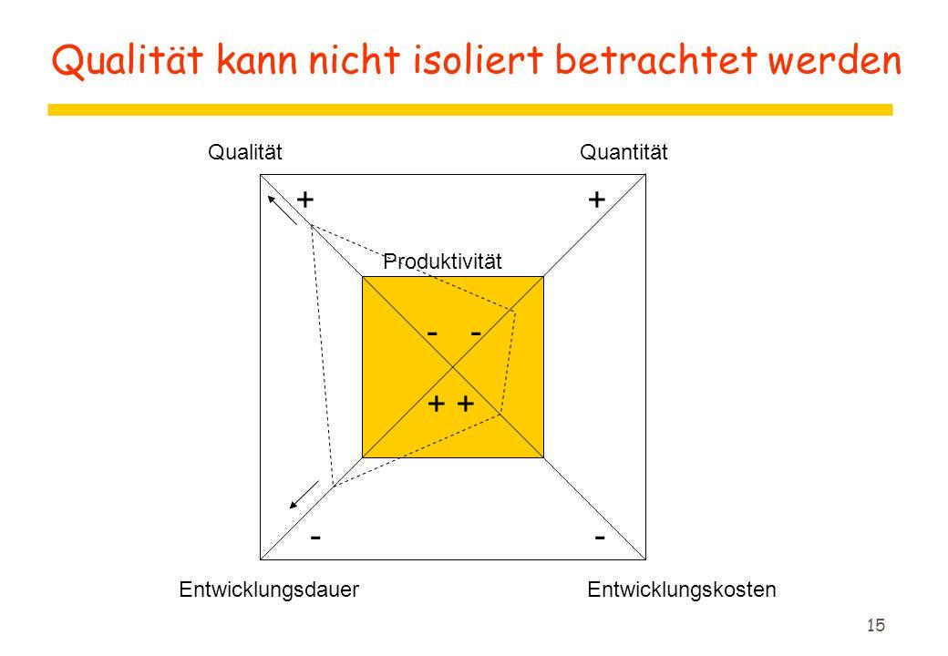14 Zusammenhänge zwischen Qualitätsmerkmalen und Kosten z(nach Pomberger) + = positive Wirkung, - = negative Wirkung, 0 = keine Wirkung