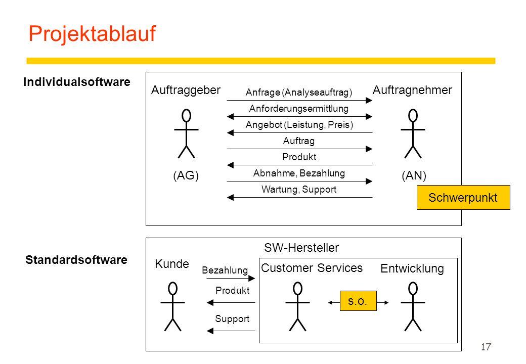 16 Projektmanagement z Aufgaben und Phasen der Softwareentwicklung yProjektplan, Meilenstein yProzeßmodelle (auch Vorgehensmodelle genannt) Wasserfall-, V-, Prototypen-, Evolutionäres-, Inkrementelles-, Spiral-, Objectory-Modell z Lernziele yProzeßnotation, -modell und -plan unterscheiden können.